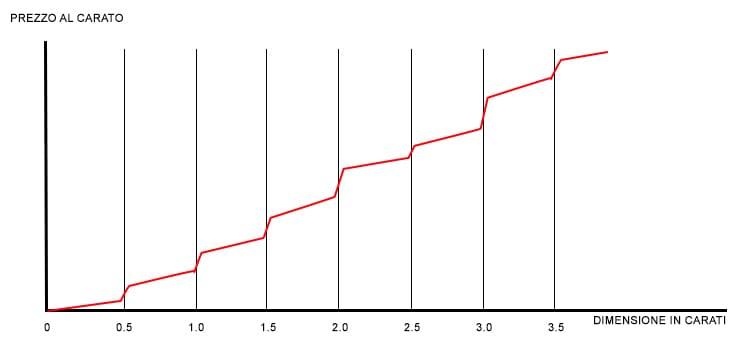 Grafico Quotazione Diamanti